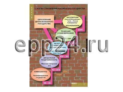 Комплект таблиц Становление Российского государства (8 шт.)