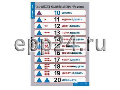 Комплект таблиц Устные приемы сложения и вычитания в пределах сотни (4 шт.)