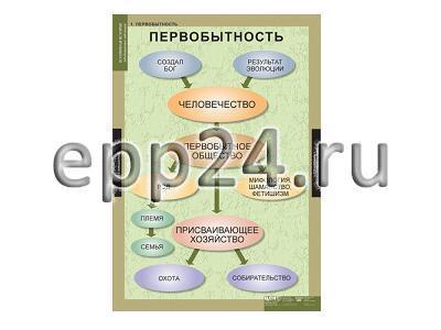 Комплект таблиц Всемирная история (обобщающие таблицы) (5 шт.)