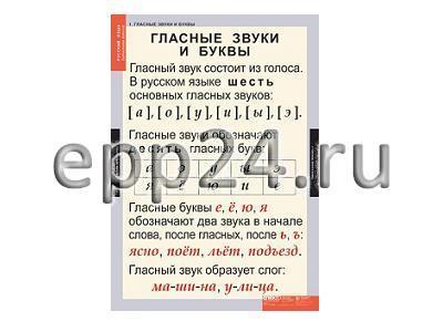 Комплект таблиц Звуки и буквы Русского алфавита