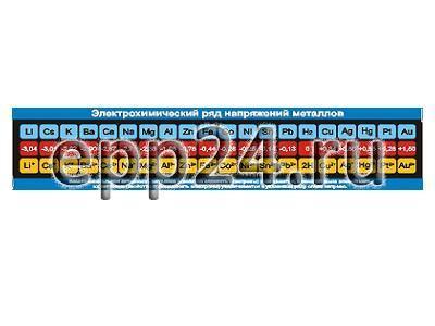 Таблица Электрохимический ряд напряжений металлов 45х200 винил