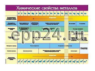 Таблица Химические свойства металлов 70х100 винил