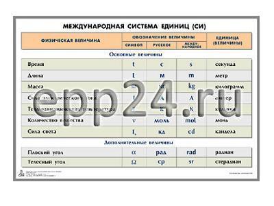 Таблица Международная система единиц СИ