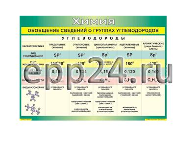 Таблица Обобщение сведений о группах углеводородов 70х100 винил