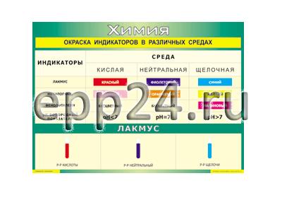 Таблица Окраска индикаторов в различных средах 70х100 винил