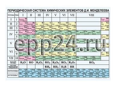 Таблица Периодическая система Д.И.Менделеева