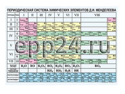 Таблица Периодическая система элементов Д.И.Менделеева 70х100 винил