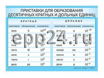 Таблица СИ и приставки для образования кратных и дольных единиц
