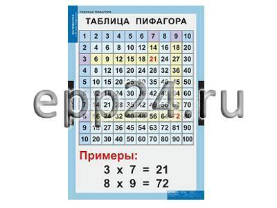 Таблицы Математические таблицы для начальной школы (9 шт.)
