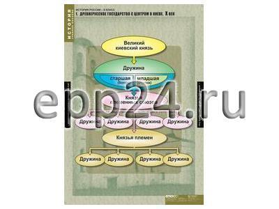 2.10.21 Таблицы и картины демонстрационные по курсу истории и обществознания