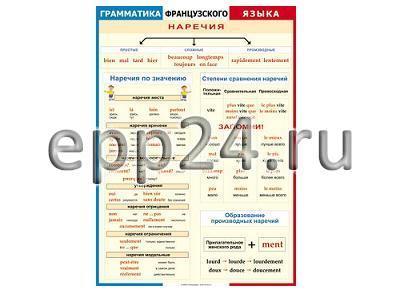 Таблица Грамматика французского языка. Наречия