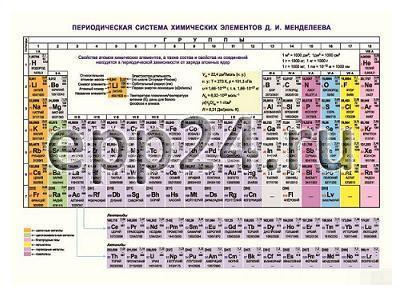 2.15.138 Периодическая система химических элементов Д.И. Менделеева (таблица)