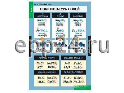 2.15.139 Серия таблиц по неорганической химии (сменная экспозиция)