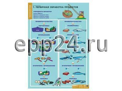 2.21.82 Комплект таблиц демонстрационных по кулинарии