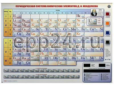 2.15.107. Периодическая система химических элементов Д.И. Менделеева электронная